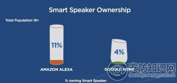 六分之一美国人有智能音箱 中国市场如何?