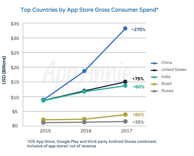 中国APP收入高速增长,小米或成互联网新贵