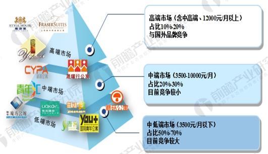 长租公寓市场竞争格局分析