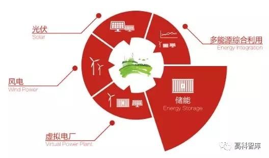 【观点】储能电池双龙出海,新能源产业迎重大利好