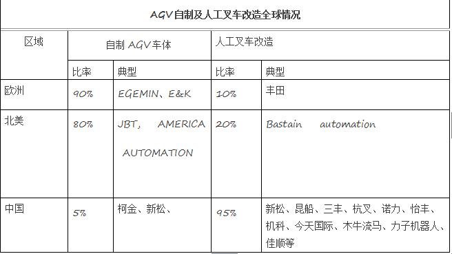 叉车租赁与AGV机器人将在物流搬运行业中相互补充