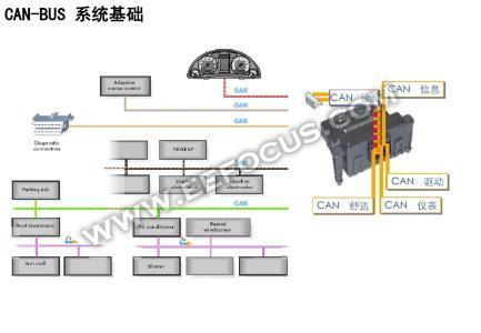 一文读懂CAN总线/LIN总线/FlexRay/以太网,汽车总线的未来是它?