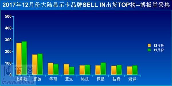 挖矿刺激显卡销量暴涨24%:轻松卖出高价