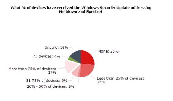 隐患仍未消除!有26%的企业用户未修复CPU漏洞