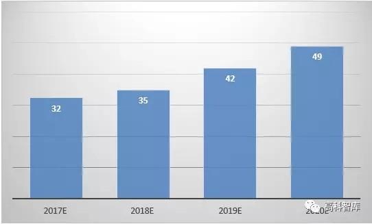 【观点】中国BIPV产业现状及前景预测