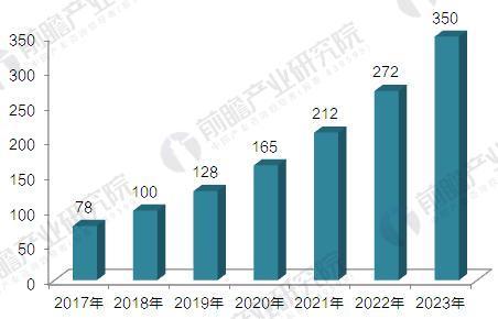 全球3D打印市场前景预测 2023年或达350亿美元