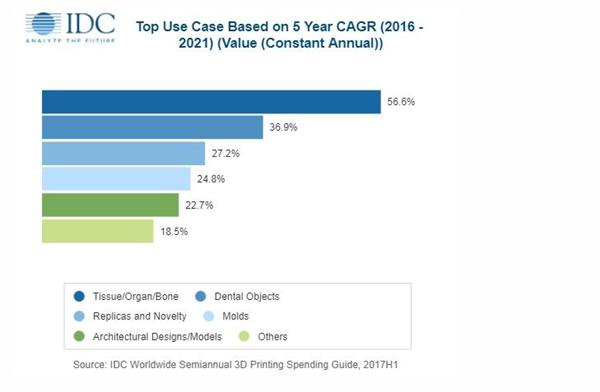 IDC:2018全球3D打印支出将达近120亿美元 同比增长19.9%
