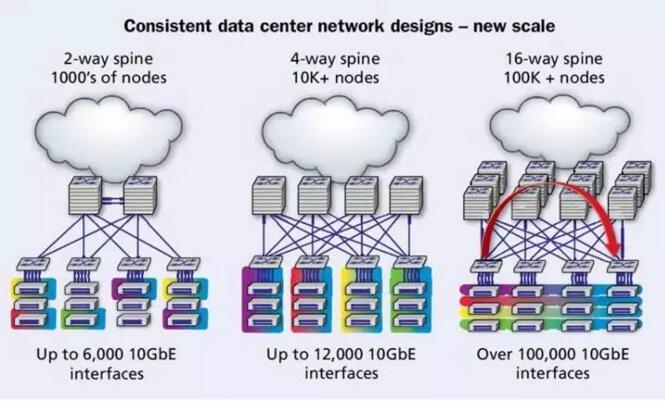 布线成为面向未来数据中心基础设施的关键因素