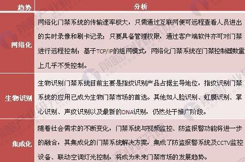 2018中国安防门禁系统市场发展空间广阔