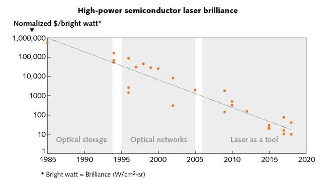 高功率半導體激光器的過去與未來