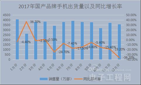 砍单、停产、低迷?国内智能手机产业遭遇寒冬期