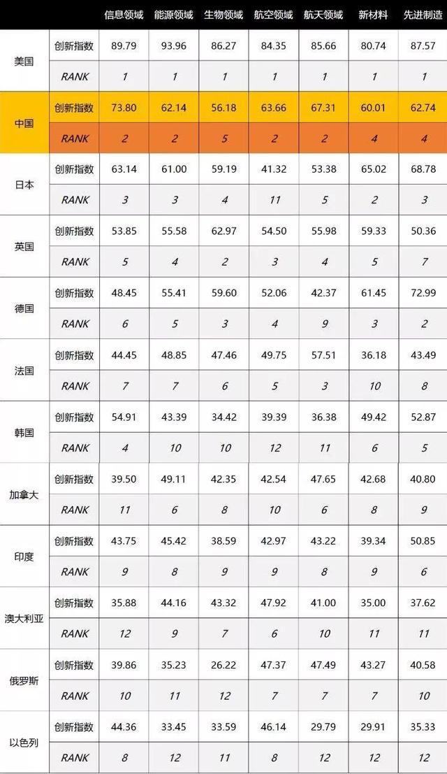 2017年全球技术创新指数发布,中国表现不凡