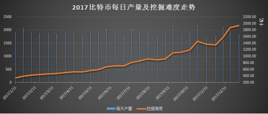 2017数字加密货币报告:挖矿木马数量激增