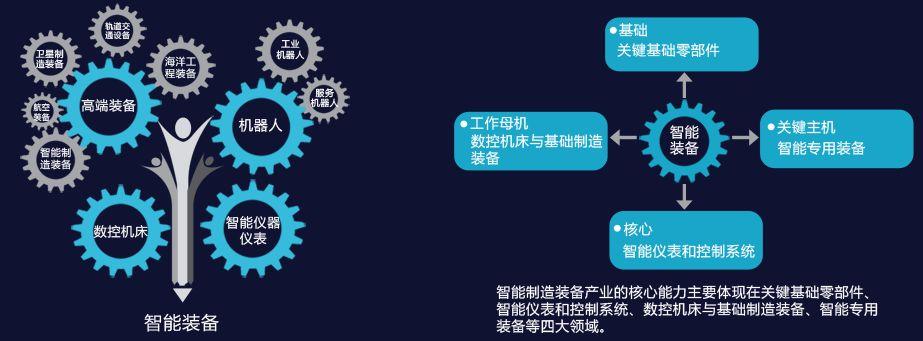 2018年智能制造装备行业市场分析 四大产业集区正在形成