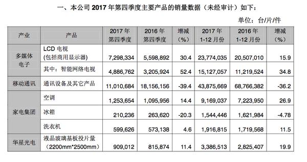 家电界的巨人败走手机市场!TCL出货量再降40%