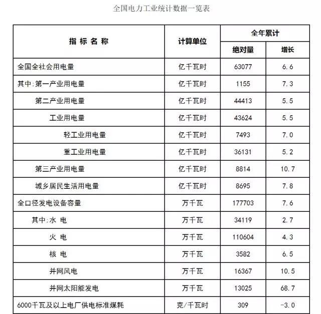 国家能源局:2017年光伏并网发电达13025万千瓦