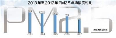 PM2.5年均浓度能否持续下降?