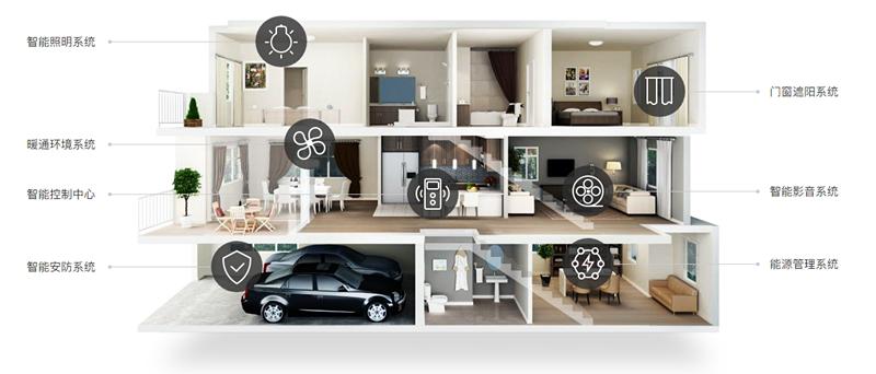 智能家居企业如何跨越用户鸿沟?