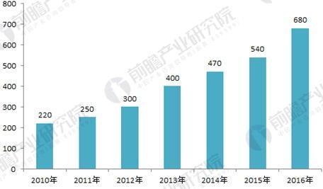 2018年家用服务机器人市场规模及发展趋势分析