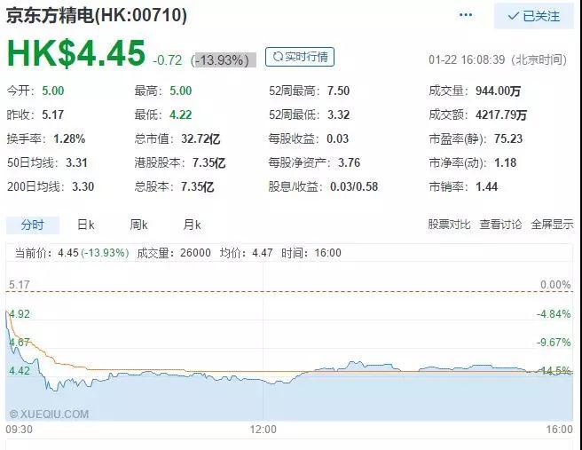 京东方精电股价爆跌的背后,纯利下降60%