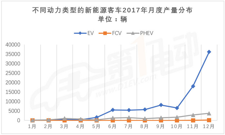 宇通/比亚迪/中通客车排名前三 新能源客车2017年累计产量10.5万台