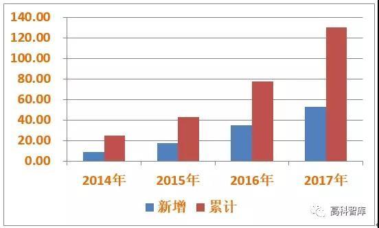 远超预期!2017年光伏新增装机52.83GW