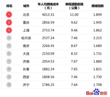 百度地图发布年度拥堵损失排行榜:北京每年人均因拥堵额外损失超4000元