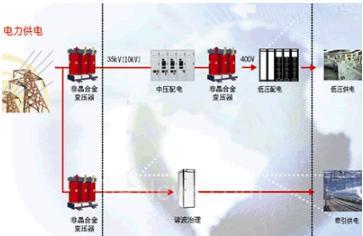 中低压配电系统解決方案