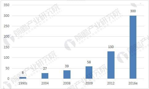 2018年中国药妆市场前景分析 行业处于快速成长期
