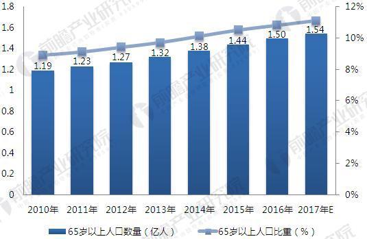 2018年互联网+医疗行业市场分析 四大利好驱动行业发展