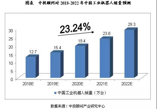 2018-2022年中國機器人制造業預測分析