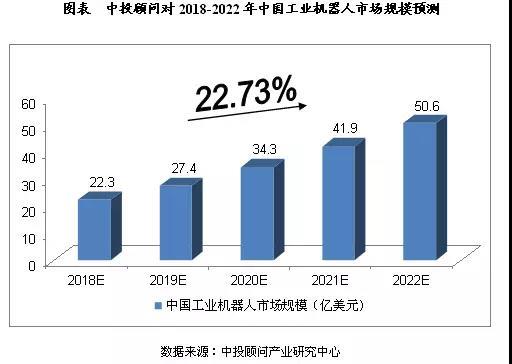 2018-2022年中國機器人製造業預測分析