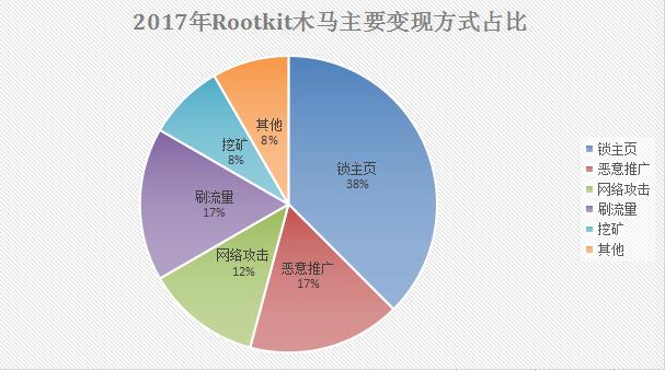 """2017顽固木马盘点:第三方下载站成""""重灾区"""""""