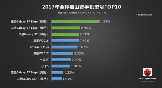 安兔兔公布2017年全球山寨机情况,哪个品牌最火?