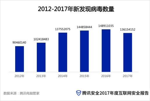 """腾讯电脑管家发布《2017年顽固木马盘点报告》,揭示木马""""牛皮癣"""""""