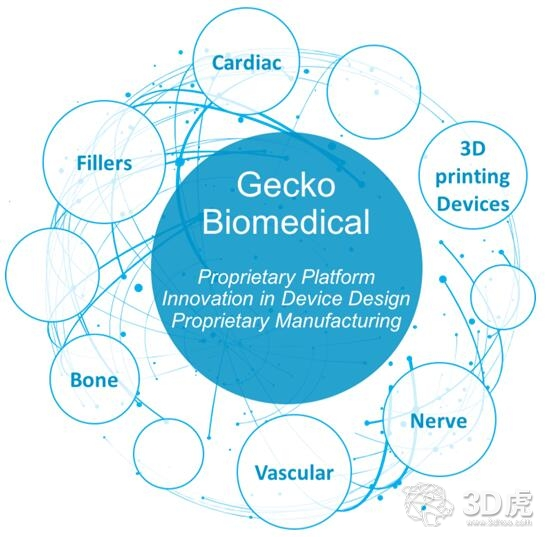 Gecko Biomedical开发用于组织重建的生物3D打印聚合物