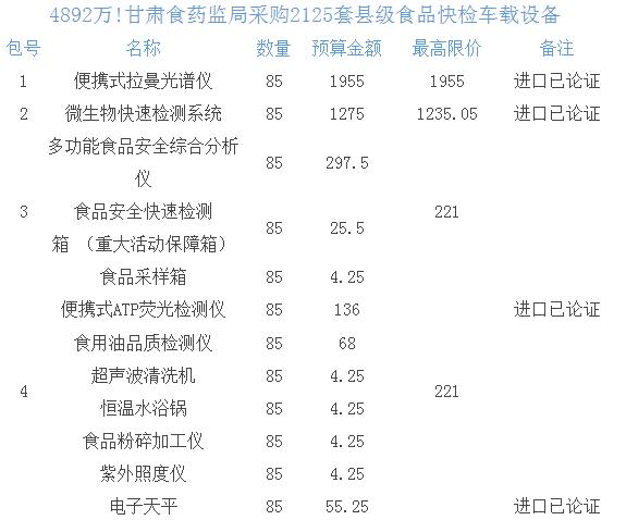 4892万!甘肃省采购2125套县级食品快检车载设备