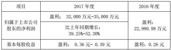 华工科技2017净利润增长39%-52%,激光业务成大功臣!