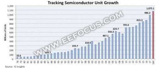 半导体行业高歌猛进,2018年出货量或将首次突破万亿!