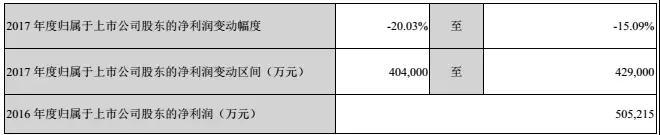 比亚迪股份2017净利润40-43亿,比亚迪电子成大功臣
