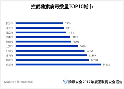 2017安全报告:广东连续四年蝉联中毒省份第一