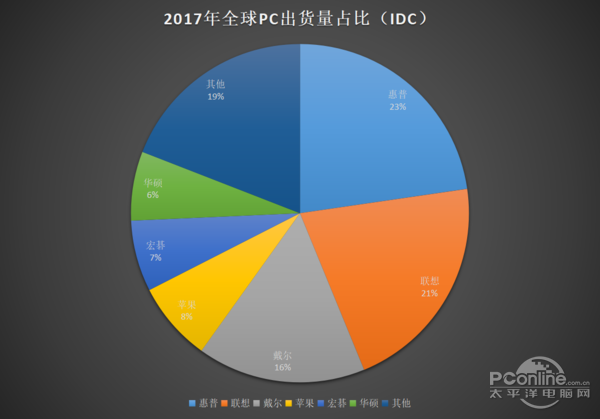2017痛失老大头衔!联想还能重回PC霸主宝座吗?