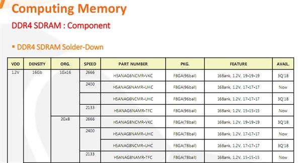 SK海力士搞定单Die 16Gb DDR4颗粒:256GB内存条有戏