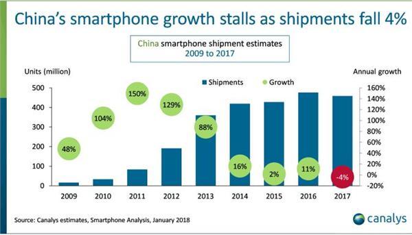 2017中国智能手机出货量首次下滑 仅华为表现抢眼增长9%