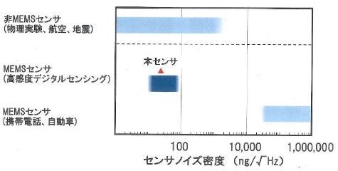 日立新型MEMS加速度计:灵敏度提升 功耗减半
