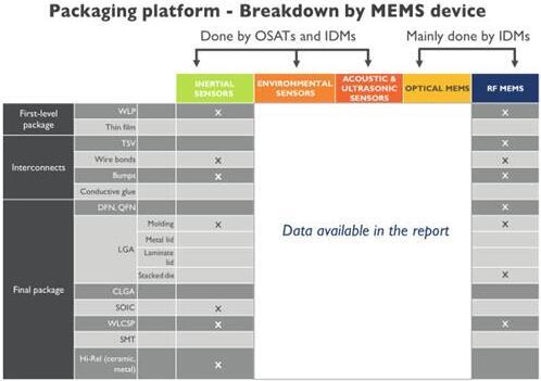 MEMS器件能否为封测厂商带来新一轮增长?