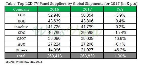 TrendForce:2017年全球液晶电视面板出货量增长1.3%