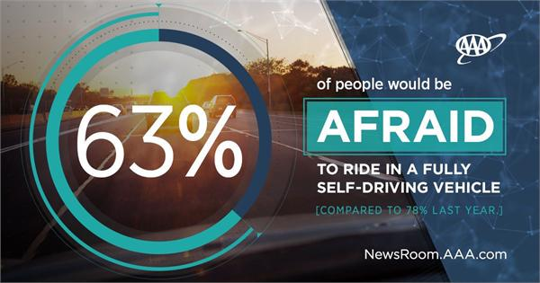 AAA调查:人们仍较难拥抱全自动驾驶 但车企们认为这才是最终归宿
