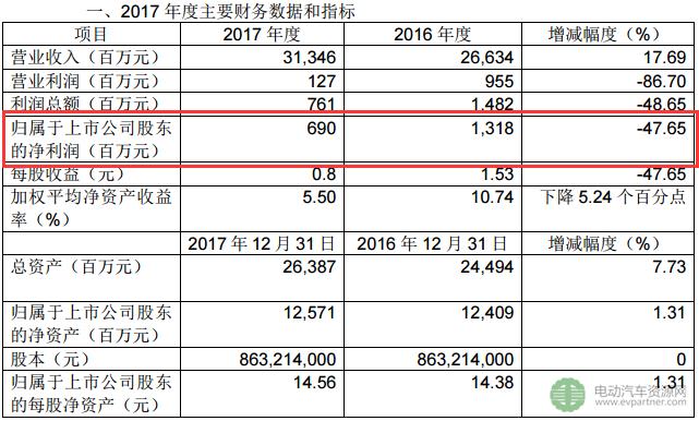江铃汽车2017年销售310028辆 净利润6.9亿元