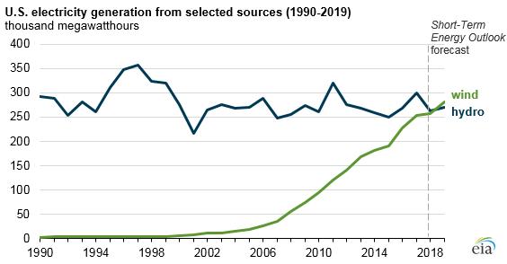 EIA:美国风电占电力结构比例有望超过水电